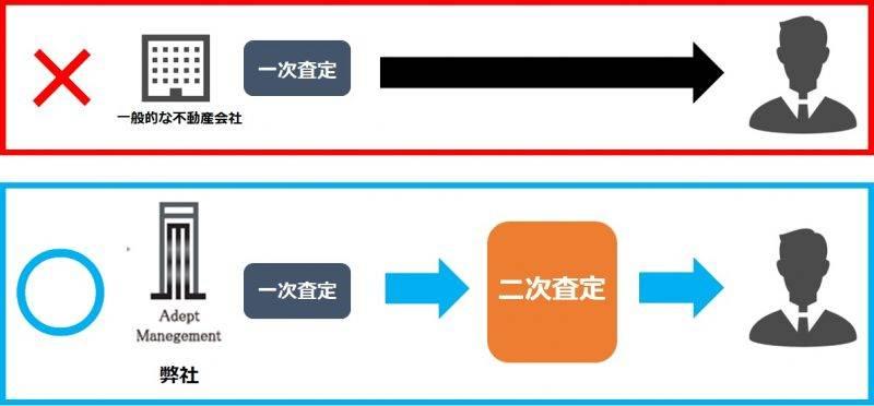 アデプトマネジメントの査定方法